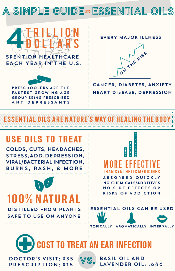 Essential Oil Infographic